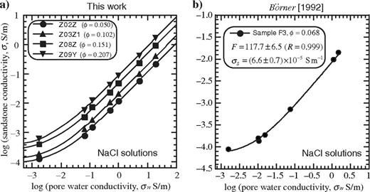 Electrical conductivity of the porous material versus pore fluid electrical conductivity using NaCl solutions. (a) The log-log plot shows the electrical conductivity data of four representative samples (at four distinct porosities from 0.05 to 0.21) and for seven pore water conductivities (NaCl solutions). The lines correspond to the fit with the linear model discussed in the main text and is used to determine the (intrinsic) formation factor and the surface conductivity according to equation 4. The salinity dependence of surface conductivity (e.g., Leroy and Revil, 2004; Weller et al., 2013) is neglected following the same (b) for the sample F3 of Börner (1992).