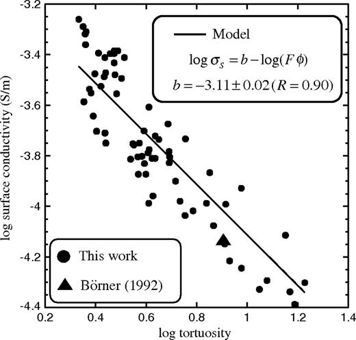 Surface conductivity versus bulk tortuosity of the pore space. The straight plain line corresponds to the best fit of the model equation with a single grain diameter. The data point from Börner (1992) concerns the sample F3 of Fontainebleau sandstone with a porosity of 0.068, a formation factor of F=117.7 (tortuosity 8.00), a quadrature conductivity of 2×10−6  S m−1, a permeability of 138×10−15  m2, and a surface conductivity of 6.6×10−5  S m−1.