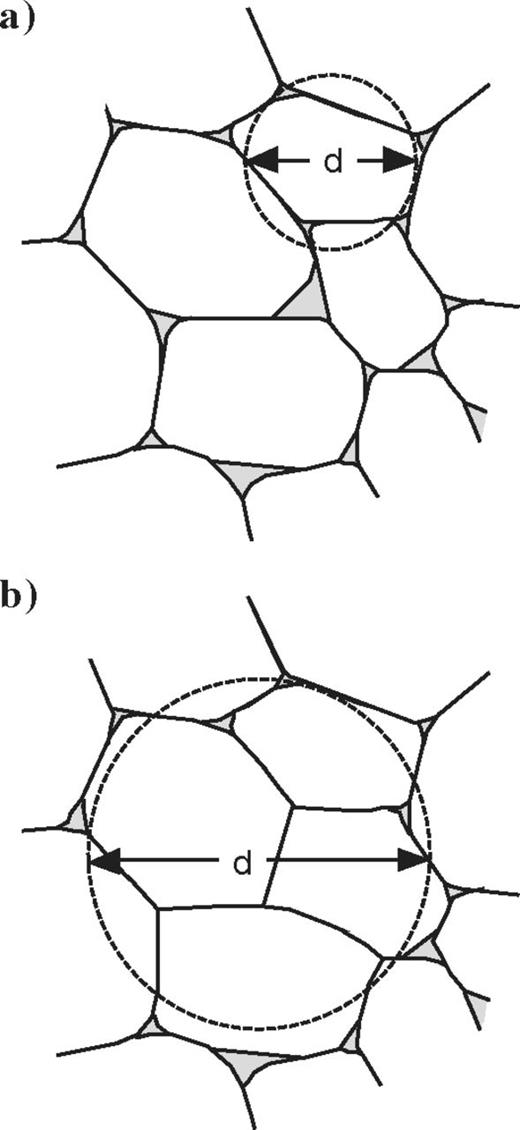 Sketch illustrating the potential effect of quartz cementation upon the effective grain diameter. (a) At high porosities, the effective grain diameter is equal to the size of the grains. (b) Some pore channels between grains are closed to fluids when the quartz sand undergoes cementation. There is an increase in the clustering of grains with cementation. However, this increase may not influence the local mean radius of curvature in the pores that remain open.