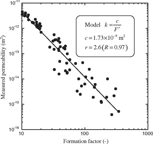 Permeability versus electrical formation factor. The formula derived in the main text is compared to experimental data measured using the full data set of the 69 Fontainebleau samples. The observed exponent for the dependence of permeability with the formation factor of r=2.6 is close to the theoretical value r=3.0.