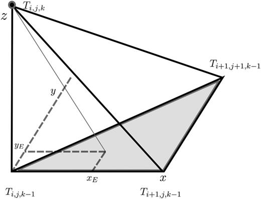 Illustration of the entrance location (xE,yE) at the bottom of the tetrahedron stencil.