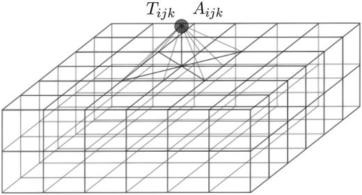 The 9-point pyramid stencil from Figure 1a and the 147 points used to estimate the second derivatives of the time field. Here, Tijk and Aijk are the values of the node being updated.