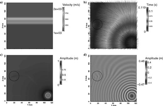 (a) Two velocity half-spaces with a smooth transition. (b) The computed traveltime field. The wavefront in the faster medium overtakes the wavefront in the slower medium. The wavefront builds a concave shape and eventually rays collide (black circle). (c) Computed amplitude field. The area where rays collide shows an increasing amplitude as energy is rising in the same area indicated by the black circle. (d) The corresponding Green's function.
