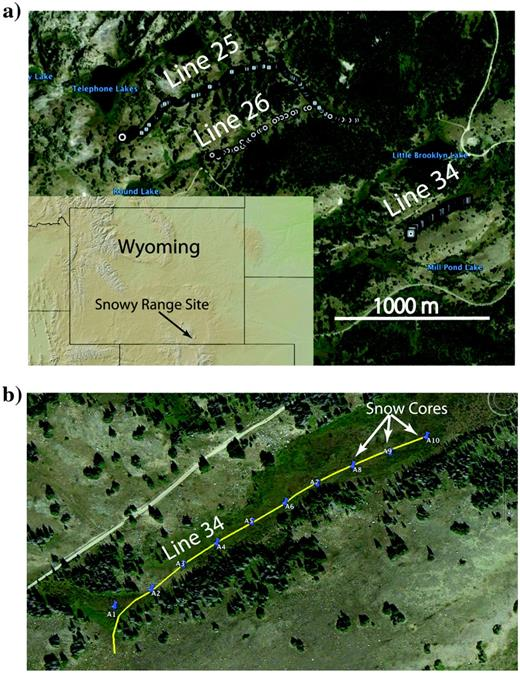 (a) Location figure showing map of Wyoming (inset) and locations of the three GPR lines presented in this paper. (b) Magnification of the location of line 34, showing the positions of snow cores acquired along the line.