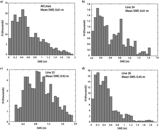Histograms of SWE from the three lines analyzed in this paper. The mean SWE on the lines is 0.61 m, slightly less than the SWE measured at the nearby Brooklyn Lake SNOTEL site on the dates of GPR acquisition (Figure 2). Histogram bin widths are 0.008 m in A, C, and D, and 0.006 m in B.