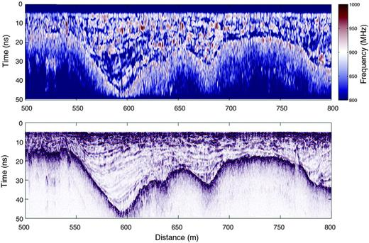 (a) Portion of the GPR image on line 26. (b) Centroid frequency on the same portion of line 26, calculated as described in the text. There is no significant difference in the centroid frequency between the top of snow reflection and the ground surface reflection, which indicates a dry snow pack at the time of acquisition.
