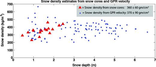 Snow density versus depth data, from GPR MVA (squares) and from snow cores (triangles). Snow densities were interpreted by selecting GPR migration velocities as in Figure 6, solving for the velocity of the snow layer using the Dix equation, then using an empirical snow density/dielectric permittivity relationship (Tiuri et al. 1984). Both methods produce a mean snow density of 360  kg/m3, with slightly higher scatter for the GPR data than for the snow core data. The dashed line shows a second-order polynomial fit to the GPR data that is used to predict average snow density from snow depth for SWE calculations.