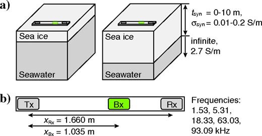 Diagrammatic sketch of multifrequency EM device on level sea ice. (a)Two exemplary stations with different sea ice thicknesses. Synthetic data were calculated by assuming level sea ice thicknesses tsyn from 0 to 10m in increments of 0.1m and conductivities σsyn of 0.01, 0.05, 0.10, 0.15, and 0.20S/m. (b)Internal coil configuration and frequencies used for calculation of synthetic data, xRx and xBx are the distances from the Tx to the Rx and Bx, respectively. The Bx is used to null the primary field at the receiver location. Algorithms needed to be modified for a nonlinear bucking bias arising from measurements in highly conductive regimes.