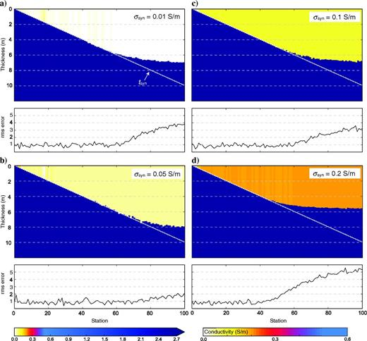 Results of sea ice thickness t and conductivity σ from Marquardt-Levenberg inversions (experiment 3). Each station represents a 1D inversion result. The colored regions show the resulting conductivities σ, from which we directly obtain the sea ice thickness t. The σsyn of panels (a)0.01, (b)0.05, (c) 0.1, and (d)0.2S/m was reproduced for all four scenarios. The tsyn (white steps) was better reproduced for panels (a-c) compared with panel (d). Below each scenario, the rms error is shown for individual stations, in which the rms error increases in all scenarios with higher tsyn, which causes smaller signal responses.