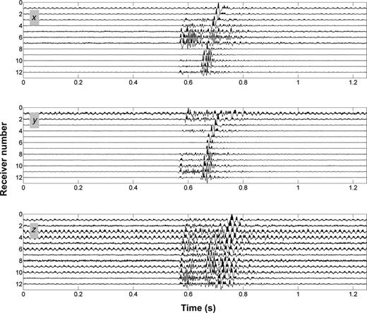 Examples of microseismic event waveforms (x-, y-, and z-components).