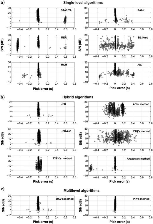 Pick error versus S/N (dB) plot for pseudosynthetic data.