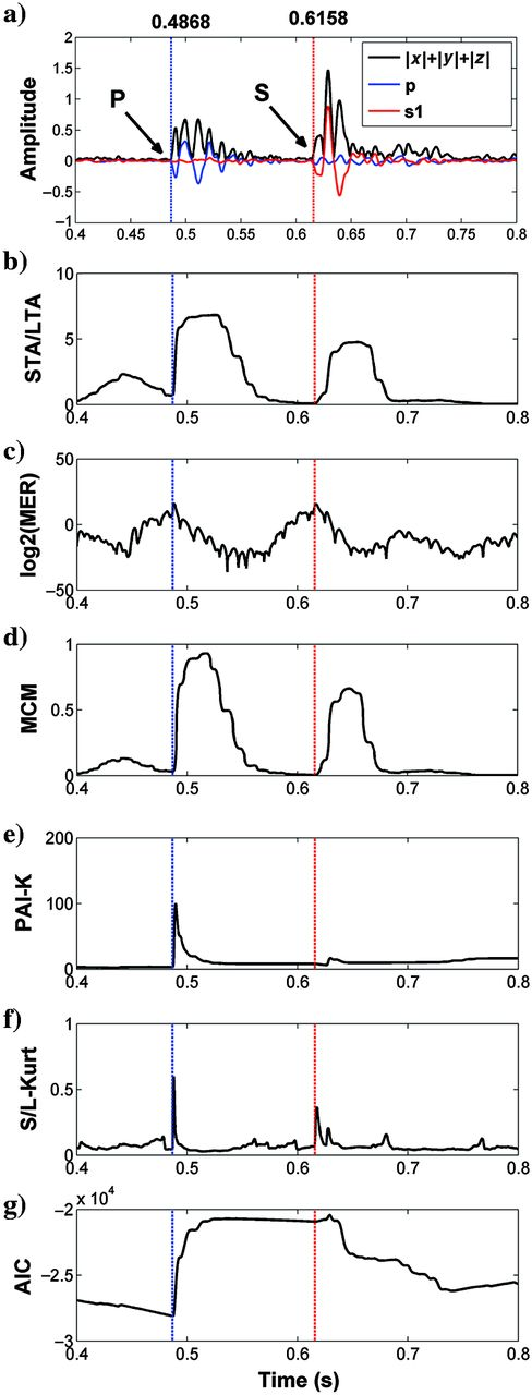 Characteristic response curves for single-level algorithms. Manually picked P- and S-wave arrival times are also shown with blue and red vertical lines, respectively. (a) Input microseismic data (absolute stack from 3C data, and p and s1 components): (b) STA/LTA, (c) MER, (d) MCM, (e) PAI-K, (f) S/L-Kurt, and (g) AIC. The P- and S-wave arrivals are clearly visible on the STA/LTA, MER, MCM, and S/L-Kurt, but the S-wave arrival is not very clear on PAI-K and AIC. Previous knowledge of arrival-time windows is required for P- and S-wave arrival picking using AIC and PAI-K.