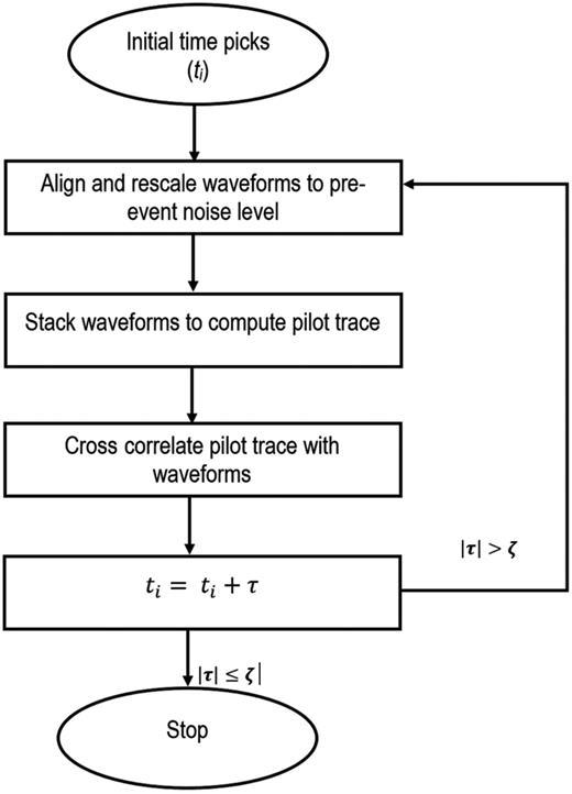 Iterative crosscorrelation-based workflow for arrival-time picking (De Meersman etal., 2009).
