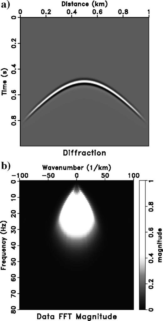 (a)Diffraction hyperbola modeled with 1.5km/s velocity and (b)amplitude spectrum of panel (a)in Ω‐k domain.