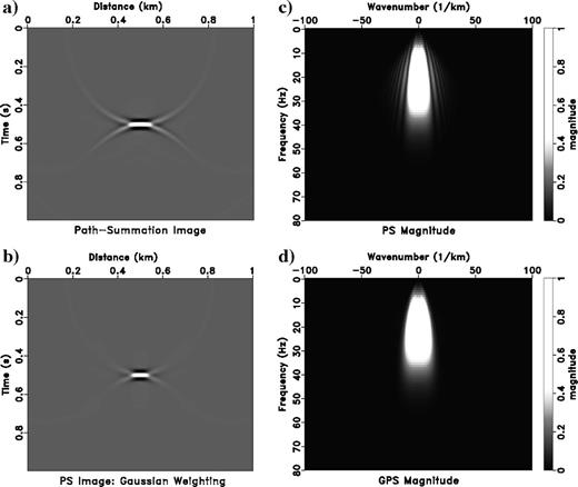 Unweighted path-summation migration of a diffraction hyperbola (v=1.5km/s) (formulas4 and 6): (a)image, (c)Ω‐k amplitude spectrum; path-summation migration with Gaussian weighting (formulas8 and 9): (b)image, (d)Ω‐k amplitude spectrum.