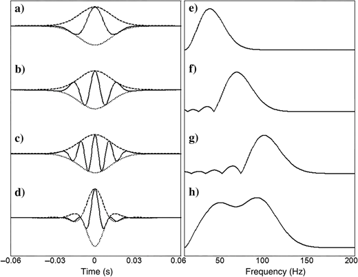 Phase acceleration on an isolated wavelet (30Hz Ricker) with envelopes (dashed lines) overlaid. (a)Original wavelet, (b)phase accelerated wavelet with factor of two, (c)phase accelerated wavelet with factor of three, (d)high-frequency wavelet by summation of phase accelerated results, (e)spectrum of the original wavelet; (f)spectrum of the phase accelerated result with factor of two, (g)spectrum of the phase accelerated result with factor of three, and (h)spectrum of the resulting bandwidth-extended wavelet.