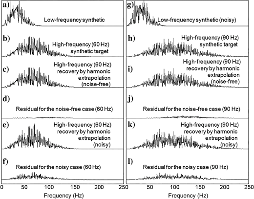 Corresponding amplitude spectra for the test results on the blocky sparse reflectivity series by the harmonic extrapolation method. (a)Spectrum of low-frequency (30Hz) synthetic, (b)spectrum of high-frequency (60Hz) target synthetic, (c)spectrum of harmonic extrapolation result (60Hz) in the noise-free case, (d)spectrum of residual for the noise-free case (60Hz), (e)spectrum of harmonic extrapolation result (60Hz) in the noisy case, (f)spectrum of residual for the noisy case (60Hz), (g)spectrum of low-frequency (30Hz) synthetic with 10% noise added, (h)spectrum of high-frequency (90Hz) target synthetic, (i)spectrum of harmonic extrapolation result (90Hz) in the noise-free case, (j)spectrum of residual for the noise-free case (90Hz), (k)spectrum of harmonic extrapolation result (90Hz) in the noisy case, and (l)spectrum of residual for noisy case (90Hz).