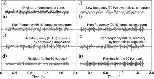 Algorithm tests on a completely random number series by the harmonic extrapolation method. (a)Original random number series, (b)high-frequency (60Hz) target seismogram, (c)high-frequency (60Hz) recovery, (d)residual for the 60Hz result with a 68.4% rms error, (e)low-frequency (30Hz) synthetic seismogram, (f)high-frequency (90Hz) target seismogram, (g)high-frequency (90Hz) recovery, and (h)residual for the 90Hz result with a 110.7% rms error.