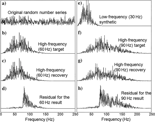 Corresponding amplitude spectra for the test results on the random number series by the harmonic extrapolation method. (a)Spectrum of a random number series, (b)spectrum of the high-frequency (60Hz) target synthetic seismogram, (c)spectrum of the high-frequency (60Hz) recovery, (d)spectrum of residual for the 60Hz result, (e)spectrum of the low-frequency (30Hz) synthetic seismogram; (f)spectrum of the high-frequency (90Hz) target synthetic seismogram, (g)spectrum of the high-frequency (90Hz) recovery; and (h)spectrum of the residual for the 90Hz result.