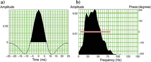 Extracted seismic wavelet at the well location assuming the wavelet phase to be constant. The entire well log is used to determine the solution. (a)The wavelet in the time domain and (b)the amplitude and phase spectrum of the wavelet. The narrow usable bandwidth is taken between 10 and 55Hz.