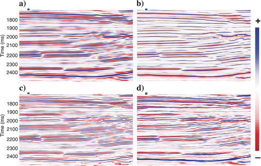 Original seismic section (0–10–65–70Hz) and spectrally extended results (0–10–120–130Hz) by various methods. (a)Original data, (b)spectrally broadened data by phase acceleration, (c)spectrally broadened data by loop reconvolution, and (d)spectrally broadened data by harmonic extrapolation. The dark block denotes the well location.