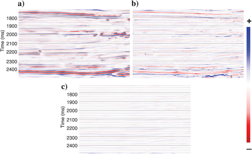 Spectrally extended seismic sections by various methods are filtered back to the original bandwidth and compared with the original data. (a)Residual for phase acceleration result with a 53.8% rms error, (b)residual for loop reconvolution result with a 30.8% rms error, and (c)residual for harmonic extrapolation result with a 10.0% rms error. The apparent error could be further reduced by spectral shaping.