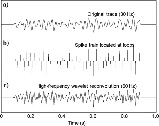 Loop reconvolution method. (a)Low-frequency (30Hz) seismogram, (b)spike train produced by locating peaks and troughs, and (c)spectral recovery by high-frequency (60Hz) wavelet convolution.