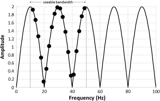 Reflectivity amplitude spectrum for a simple layer of 50ms thickness, with equal and opposite reflection coefficients of unit amplitude at the top and base. Two frequency cycles are apparent within a hypothetical seismic bandwidth (dashed lines). Assuming the wavelet is known, a band-limited reflectivity spectrum is obtained by dividing the data spectrum by the wavelet spectrum (solid circles), and a best-fit sinusoid (solid line) is readily fit to these observed amplitudes. It is then a simple matter to extrapolate the layer reflectivity spectrum outside the original seismic band by extending the sinusoid.