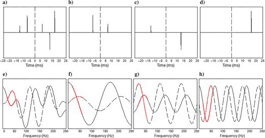 A multilayered reflectivity series centered at t=0 with the corresponding complex spectrum. Real and imaginary parts of the spectrum are denoted by solid line and dashed line, respectively. The red portion hypothesizes the available seismic data band (the wavelet has been divided out). (a)Composite reflectivity sequence, (b)predominantly even impulse pair, (c)predominantly odd impulse pair, (d)single-impulse component, (e)complex spectrum of the composite reflectivity, (f)complex spectrum of the predominantly even impulse pair, (g)complex spectrum of the predominately odd impulse pair, and (h)complex spectrum of the single impulse. The vertical axis is the relative amplitude.