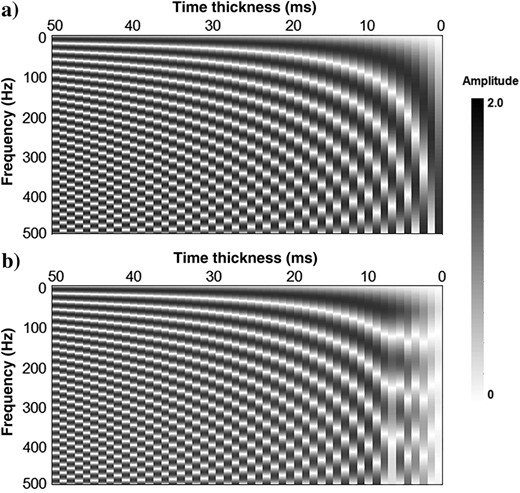 Amplitude spectra comparison for (a)a wedge model and (b)the frequency extrapolated result by harmonic extrapolation. The original model consists of layers with thicknesses varying from 50 to 1ms by the 1ms sampling rate. The reflection coefficients for each trace are equal and opposite at the top and base. (b)The inverted and extrapolated spectra are predicted from a narrow band of the original model by a 30Hz Ricker wavelet, which gives a tuning thickness approximately 13ms.