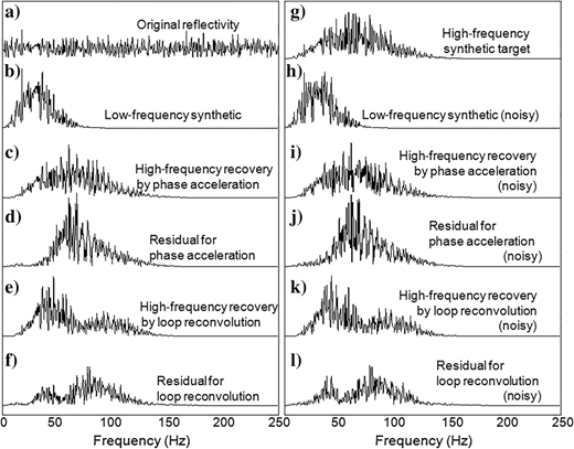 Corresponding amplitude spectra for the test results on the blocky sparse-reflectivity series by frequency invention methods. (a)Spectrum of original reflectivity, (b)spectrum of low-frequency (30Hz) synthetic, (c)spectrum of phase acceleration result (60Hz), (d)spectrum of residual for phase acceleration, (e)spectrum of loop reconvolution result (60Hz), (f)spectrum of residual for loop reconvolution, (g)spectrum of high-frequency (60Hz) target synthetic, (h)spectrum of low-frequency (30Hz) synthetic with 10% noise added, (i)spectrum of phase acceleration result (60Hz) from the noisy data, (j)spectrum of the residual for phase acceleration (noisy), (k)spectrum of loop reconvolution result (60Hz) from the noisy data, and (l)spectrum of the residual for loop reconvolution (noisy).