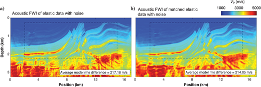 Vertical slices of the recovered P-wave velocity models for the Marmousi2 data set after acoustic FWI of (a) the true elastic data with noise and (b) the matched elastic data with noise in Figure 11a and 11b, respectively.