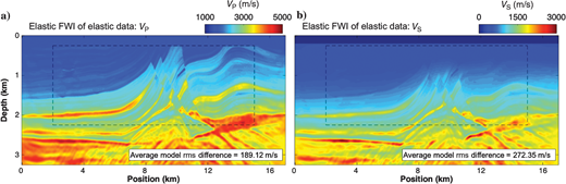 Vertical slices of the recovered (a) P-wave velocity model and (b) S-wave velocity model for the Marmousi2 data set after elastic FWI of the true elastic data in Figure 7b. The average model rms shown in the bottom right corner is with respect to the true VP and VS models, respectively.