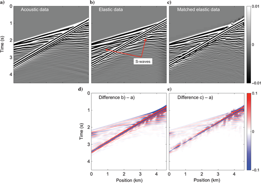 Representative shot gathers at the center of the overthrust land model of the (a) true acoustic, (b) true elastic, and (c) matched elastic data. Panels (d and e) illustrate the difference of the upper panels with the true acoustic data in (a).