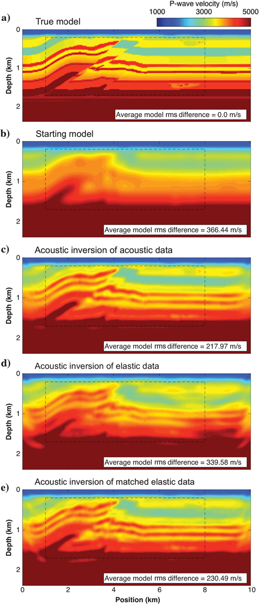 Vertical slices of the land overthrust (a) true and (b) starting P-wave velocity models and the P-wave velocity models after acoustic FWI of (c) true acoustic data, (d) true elastic data, and (e) matched elastic data.