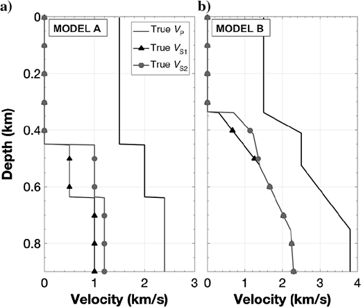 Vertical profiles of the reference P- and S-wave velocity models for the horizontally layered 2D models (a) A and (b) B.
