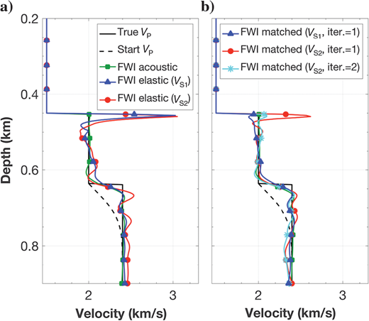 Vertical profiles of the recovered P-wave velocity models for model A, in which all inversions are acoustic. (a) The recovered models after acoustic FWI of both elastic data sets are shown, whereas the recovered models after acoustic FWI of the corresponding matched data sets are shown in (b) after one (blue and red lines with triangles and circles, respectively) or two (cyan line with stars) iterations of our workflow in Figure 2. In (a and b), the reference P-wave velocity model, the starting model, and the acoustic FWI of acoustic data are overlaid.