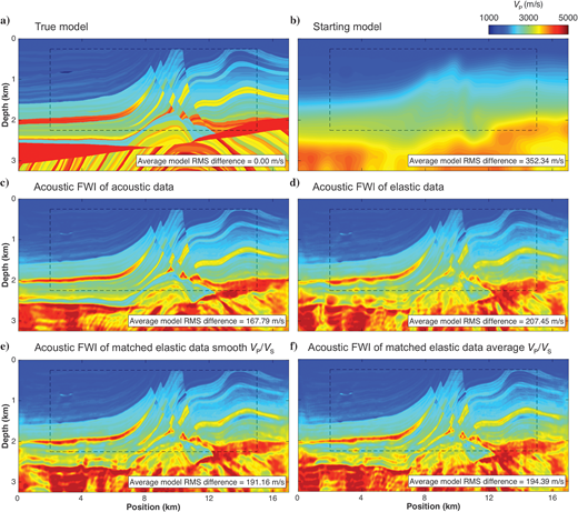 Vertical slices of the marine Marmousi2 (a) true and (b) starting P-wave velocity models and the P-wave velocity models after acoustic FWI of (c) true acoustic data, (d) true elastic data, (e) matched elastic data with smooth VP/VS guess, and (f) matched elastic data with average VP/VS guess.