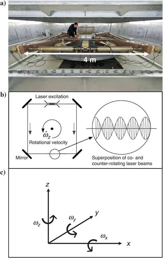 (a) Ringlaser (G-ring) installed at the Wettzell observatory, Germany, with a side length of 4 m. The picture shows the tubes containing the He-Ne gas, the corners with the reflecting mirrors, and the discharge to stimulate laser light. (b) Schematic explanation of the Sagnac effect (e.g., Lefèvre, 2014) exploited to estimate rotation. In the case of external rotation, the relative phases of the two counter-propagating laser beams and, hence, the interference fringes are shifted according to the angular velocity (ω˙z) (adapted from Igel et al., 2005). (c) Sketch illustrating the coordinate system and rotation convention following the right-hand rule used in this paper.
