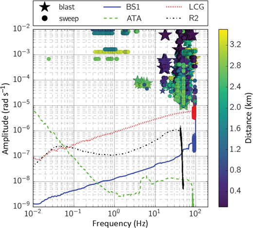 Self-noise levels of different portable rotational motion sensors (solid and dashed lines) and rotation rate amplitudes recorded during a seismic exploration campaign in Glattfelden, Switzerland (stars and dots). The self-noise of BlueSeis3A (BS1), LCG-Demonstrator (LCG), Eentec R2, and ATA-smhd prototype (ATA) are low enough to record these events. The size of the stars scale with the amount of explosive used for the blasts (220–880 g). The 10–120 Hz sweeps were performed with two Hemi trucks at 70% load. The color code represents the distance between source and receiver.