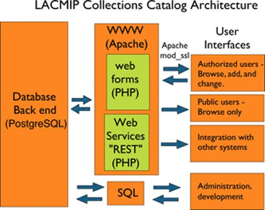 Figure 2. A schematic model illustrating the architecture underlying the Department of Invertebrate Paleontology at the Natural History Museum of Los Angeles County (LACMIP) catalog. All information is stored in a relational database and is accessible through four user interfaces. Web forms and REST-style Web services can be used to search, browse, and add information into the system. Software underlying each component is indicated in parentheses, including Apache Web server, PostgreSQL database management system, and SQL and PHP programming languages. Connections between Web server and clients on the World Wide Web can be encrypted using the mod_ssl module available with the Apache Web server software