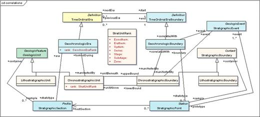 Figure 3. Relationship of geological features to elements of the time scale (many attributes suppressed for clarity)