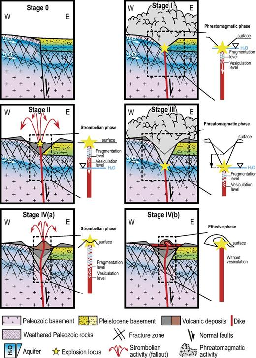 Four stages of the evolution of La Crosa de Sant Dalmai edifice: Stage 0—formation of La Selva Basin with the associated aquifers; Stage I—interaction of the ascending magma with the shallower Quaternary and Paleozoic altered granite aquifers; Stage II—first magmatic phase, probably due to a general decreasing of the water content in the shallower aquifer; Stage III—decrease in the fragmentation level in the conduit and a new phreatomagmatic episode in a deeper aquifer; Stage IVa—pure Strombolian phase, with the rise and eruption of the magma and no interaction with the probably almost exhausted aquifer; Stage IVb—emplacement of a lava flow inside the maar crater.
