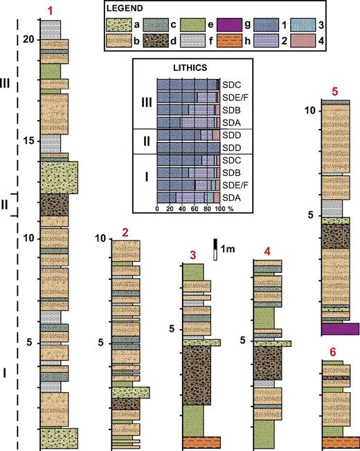 Composite stratigraphic column of the deposits at La Crosa de Sant Dalmai showing the main facies: (a) facies SDA—large lithic ballistic deposits; (b) facies SDB—clast-supported deposits; (c) facies SDC—scoriaceous clast-supported deposits; (d) facies SDD—scoriaceous deposits; (e) facies SDE—thinly bedded deposits; (f) facies SDF—diffusely stratified deposits; (g) Paleozoic basement; (h) Pliocene–Quaternary basement. Lithics contents in the various units are reported as well: (1) juvenile clasts; (2) Paleozoic lithic clasts; (3) Pliocene–Quaternary lithic clasts; (4) altered lithic clasts. Four lithofacies associations and four units are identified based on the depositional processes and resulting deposits. Unit IV corresponds to the product of the inner scoria cone shown in Figure 2.