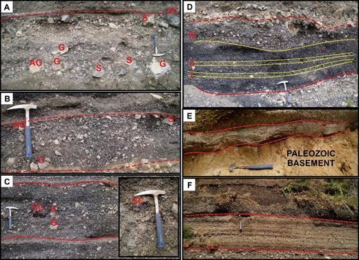 Field photographs of the characteristic facies of the maar of La Crosa de Sant Dalmai: (A) Facies SDA: block- and lapilli-sized angular prevolcanic accidental lithic clasts (AG, G, and S) and poorly vesiculated scoriae (SC); (B) facies SDB: clast-supported, medium to well sorted, with coarse lapilli consisting of poorly vesiculated lithics (AG, G, and S); facies SDB resembles facies SDA closely but has a different percentage of lithics (up to 50%); (C) facies SDC: clast-supported deposits with coarse lapilli consisting of vesiculated scoriae (SC) and subordinate lithics (G and S) in a mainly juvenile matrix with fine lapilli and coarse ash; (D) facies SDD: angular- to fluidally shaped, black-and-red, well-vesiculated bombs and lapilli scoriae, where I and II represent lithic-rich levels (delimited by yellow dotted lines), and III represents the lithic-rich transitional upper part toward the following breccia deposit; (E) facies SDE: thinly bedded, poorly vesiculated fine scoria lapilli with subangular accidental lithics, where the bed surfaces show planar and low-angle cross-stratified laminations and basal erosional contact; and (F) facies SDF: poorly sorted deposits with coarse, poorly vesiculated scoria lapilli and accidental lithics, where the bed surfaces show a diffuse stratification. AG—altered granite, G—granite, S—schists, SC—scoriae. Dashed red lines represent the facies limits.