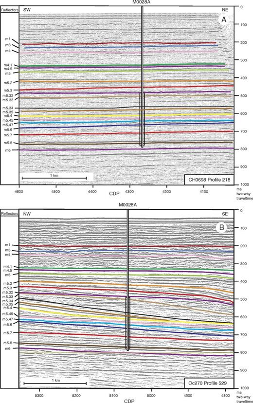 Two perpendicular seismic lines across Integrated Ocean Drilling Program Expedition 313 Site M28 (location in Fig. 2). The vertical boxes on the seismic lines indicate the studied interval. Vertical exaggeration is 3.35 for 2 km/s seismic velocity. CDP—common depth point. Modified from Expedition 313 Scientists (2010c). Oc270—R/V Oceanus; CH0698—R/V Cape Hatteras.