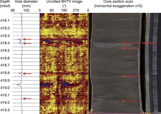Example of correlation of borehole image (acoustic impedance) and core section (Hole M28, Core 80, Section 2; mbsf—meters below seafloor). Beds are underlined by red sinusoids on borehole televiewer (BHTV) images and by red arrows on the core section (horizontal exaggeration is 10) and on the hole diameter curve. In this example, caliper and BHTV depths are systematically 8 cm shallower than depths to corresponding features in the core (see the text).