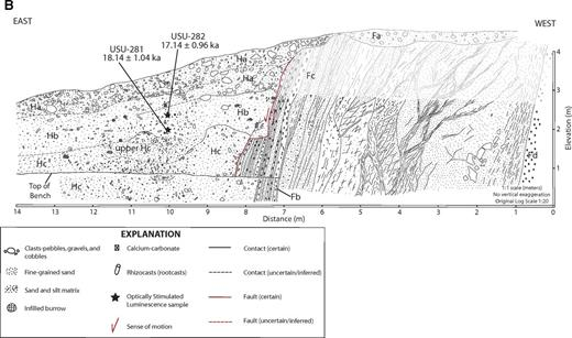 Late Quaternary faulting history of the Carrizal and