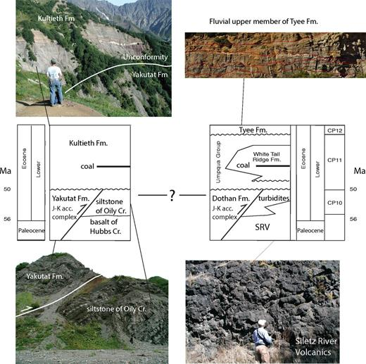 Generalized stratigraphy of Yakutat and Siletzia terranes from Plafker (1987) and Wells et al. (2000). Left side shows Yakutat terrane exposed in the Samovar Hills, a nunatak surrounded by the Malaspina Glacier (Alaska; photos by R. Wells). J-K acc.—Jurassic–Cretaceous accretionary. Upper left photo shows subaerial Eocene Kultieth formation unconformably overlying vertically dipping accretionary complex of Yakutat Formation. Lower left photo shows Yakutat Formation thrust over Eocene marine mudstone of Oily Creek (Cr.). Person below thrust is 2 m tall. Upper right photo shows 10-m high-cliff of fluvial Eocene Tyee Formation (with permission from Santra et al., 2013). Tyee unconformably overlies thrust separating Siletz River Volcanics from overlying Mesozoic accretionary complex of the Dothan Formation. Note that the early history of the Yakutat terrane is very similar to that of Siletzia. Lower right photo shows pillow basalt of the Siletz River Volcanics (SRV).