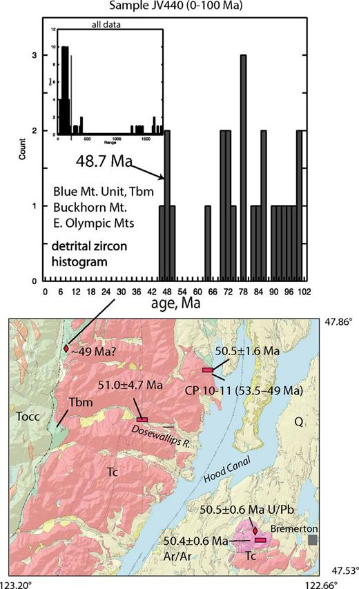 Geologic map showing eastern Olympic Mountains (Mts), Dosewallips River section of Hirsch and Babcock (2009), and U-Pb detrital zircon sample location at Buckhorn Peak; see Figure 1B for location of map. Tbm—Blue Mountain unit turbidites; Tc—Crescent Formation; Tocc—Olympic accretionary complex, where T represents the Tertiary period (informal). Q—Quaternary surficial deposits. A few 49 Ma zircons in age histogram suggest that base of Crescent Formation may be young, not much different than 40Ar/39Ar ages from top (red bars). Map from https://fortress.wa.gov/dnr/geology/?Theme=wigm (accessed 8 July 2014).